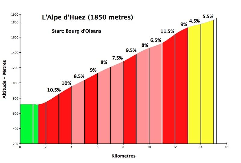alpe-dhuez-profile-ii