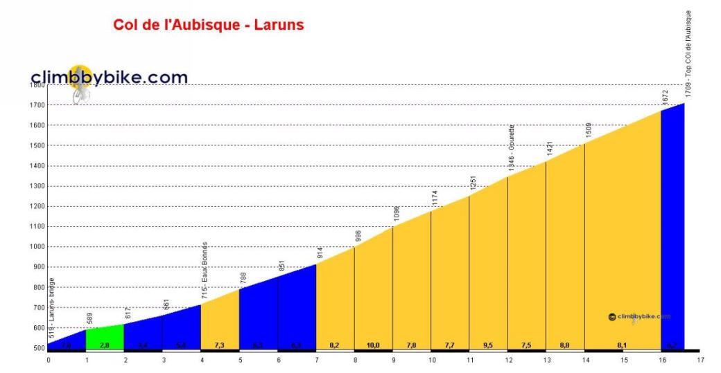 Col d'Aubisque Profile