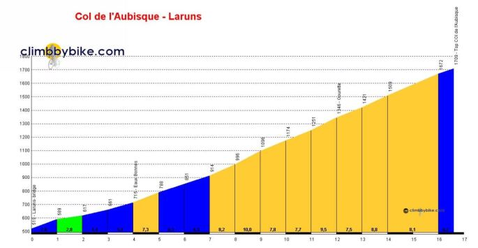 Col d'Aubisque Profile
